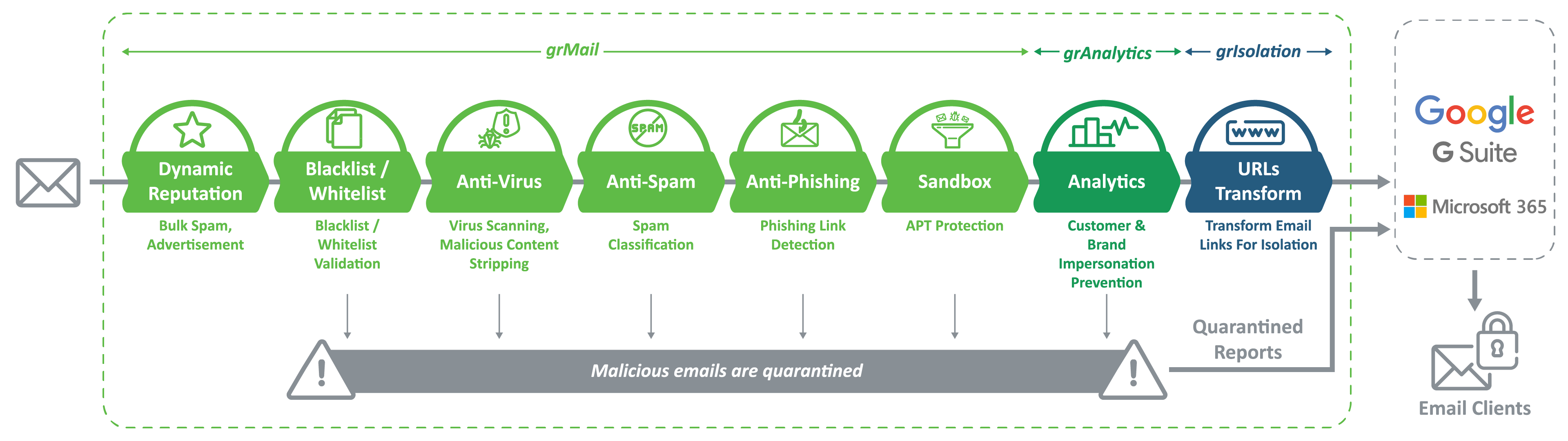 Green Radar Email & Endpoint Reliable Protection
